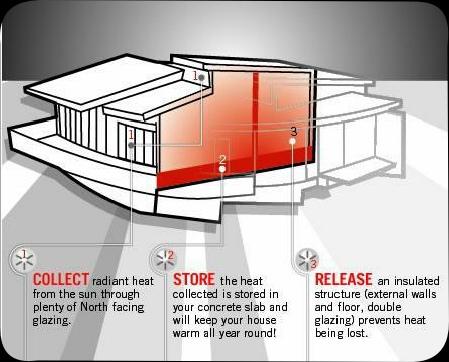 Passive for Active solar house plans