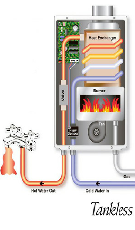 above cross section of a ondemand tankless hot water heater